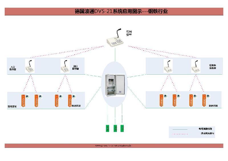供应钢铁行业有线对讲广播报警系统图片
