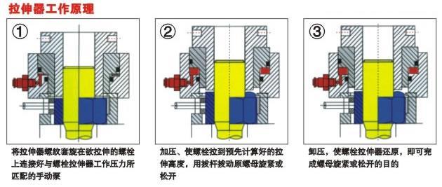 四川成都液压螺栓拉伸器电话图片图片