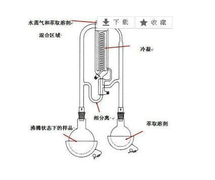 蒸馏装置_供应同时蒸馏萃取装置厂家