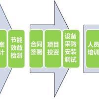 供应LED行业EMC能源合同供应商