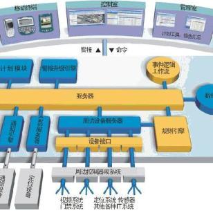 智能安防信息管理平台图片
