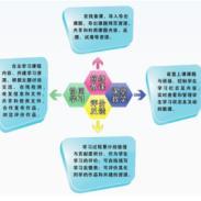 网络自主学习系统图片