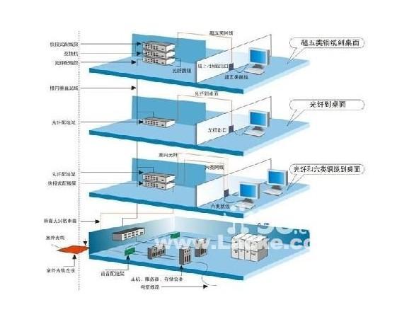 楼宇对讲 楼宇智能化 楼宇自控系统 安防监控 网络布线 电脑维修