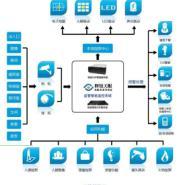 监管专用智能视频分析系统图片