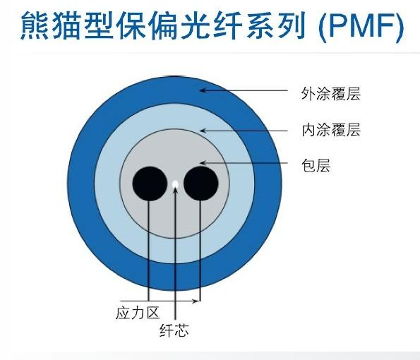 供应熊猫型保偏光纤系列(PMF)用于光纤陀螺以及其他偏振相关器件领域