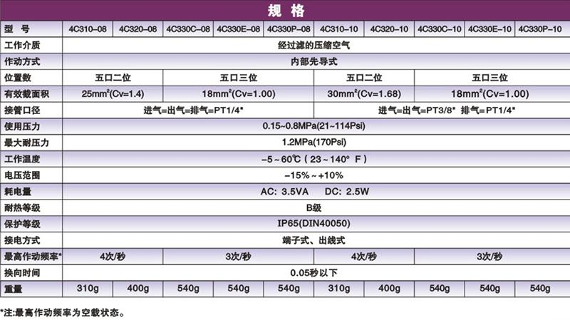 电磁阀图片 电磁阀样板图 志成厂家混批电磁阀4C320 10 ...