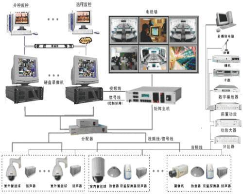 供应安防监控系统