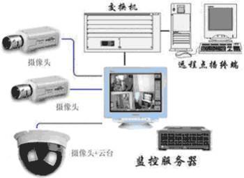 供应佛山视频安防监控工程施工|网络视频监控系统|电视拼接屏