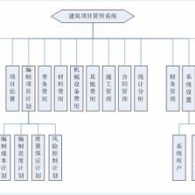 广东项目管理软件价格广西材料管理软件买哪个牌子首选标顶材料软件批发
