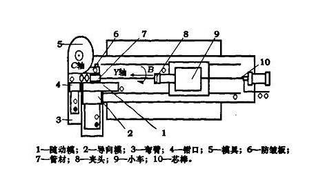 供应液压弯管机半自动液压弯管机钢铁加工弯管机型号wf27ync