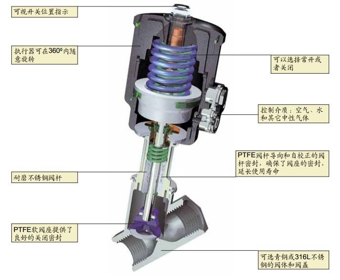 气动角座阀_气动角座阀供货商图片