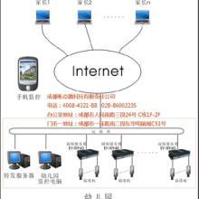 网络视频监控系统_网络视频监控