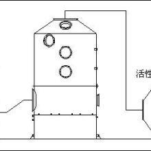 供应PP酸雾喷淋塔-PP喷淋塔净化器