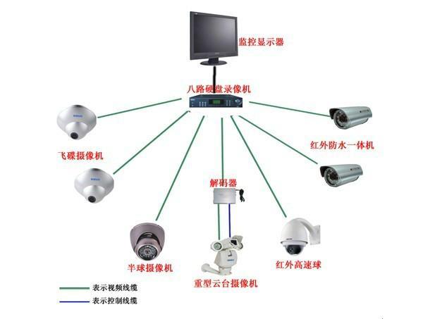 供应山西专业的监控安防楼宇对讲LED屏
