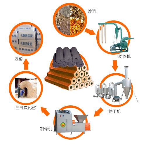 供应 首特宏发全自动木炭机生产线 木炭机最先进的技术