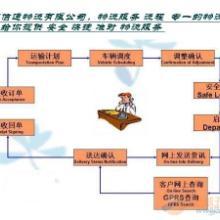 供应深圳宝安物流公司图片