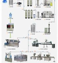 纯水生产加工设备-食品/饮料/白酒