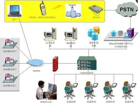 供应物流业呼叫中心解决方案图片