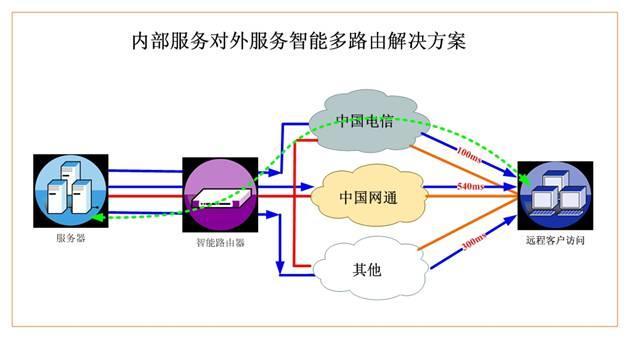 电脑宽带连接不上网络