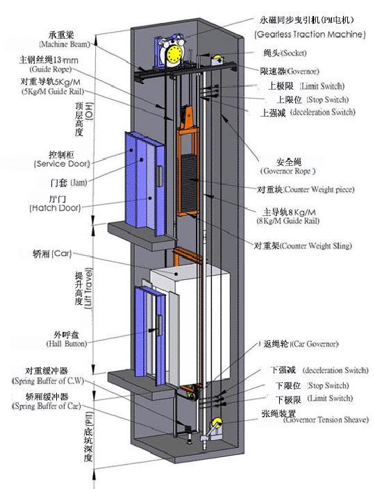 日立无机房电梯图纸_西子奥的斯电梯图纸_通力电梯图纸_日立无机房电梯 - 彩虹岛新闻网
