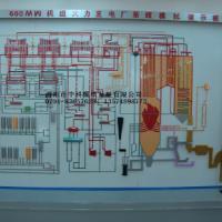 供应长沙600MW汽机调节及保安系统模型