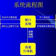 供应税控机接口软件