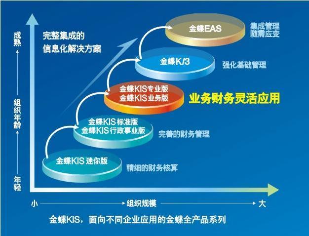 广东东莞金蝶财务软件破解版生产供应商:供应