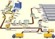 供应加气混凝土砌块设备 加气砌块生产线价格