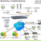企业专用VPN设备专业VPN设备连锁远程联网VPN硬件设备