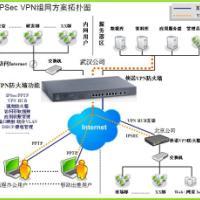 襄樊VPN路由器宜昌VPN设备黄石VPN防火墙黄冈VPN安全网关