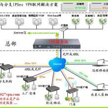 供应VPN硬件设备VPN硬件防火墙硬件VPN设备网关价格批发