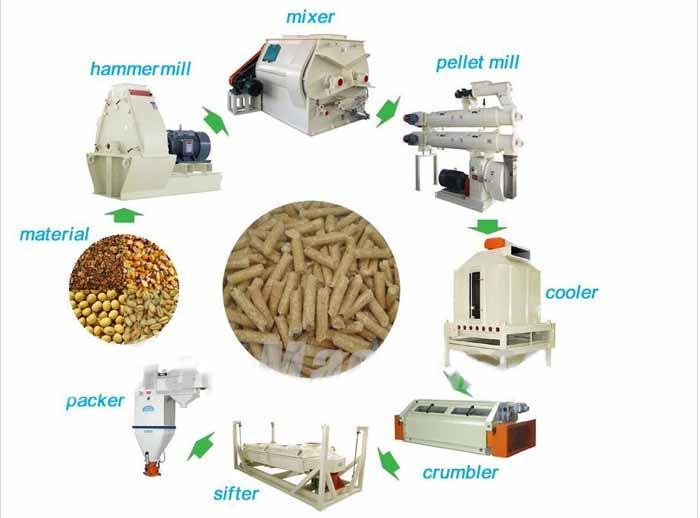 供应饲料加工机械饲料加工机组饲料加工