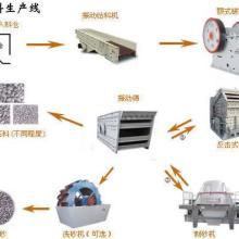 供应时产70-90方砂石料生产线图片