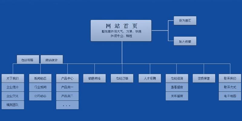 【南昌网站建设公司】_产品资讯_一呼百应资讯频道