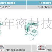 减速机油封台湾NAKTC油封密封件图片