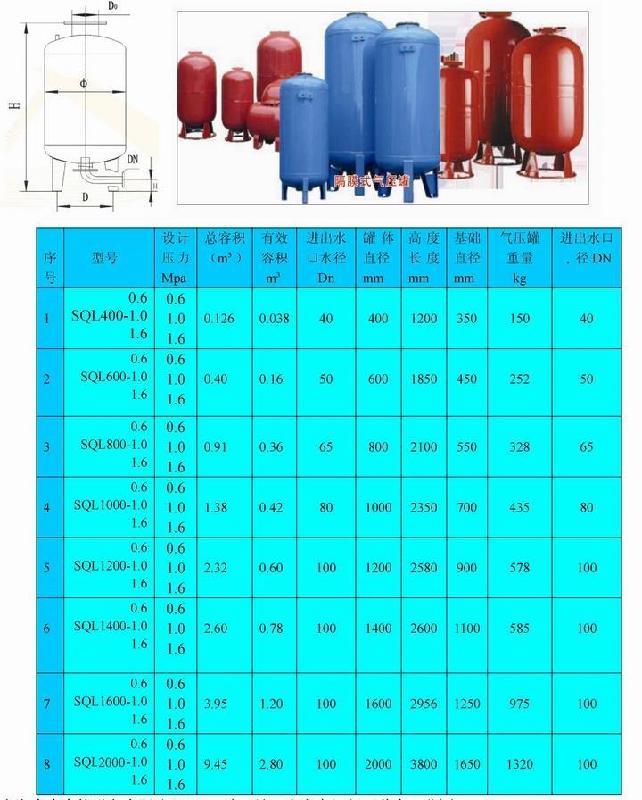 【气压罐在消防中的气工作原理及压力值的计算】图片
