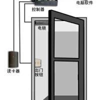 供应通化门禁厂家,通化门禁安装,通化磁卡门设备,门禁读卡器刷卡器