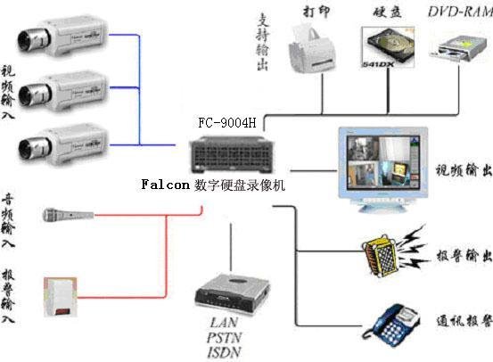 襄阳创杰通达电脑科技有限公司生产供应襄阳监控摄像