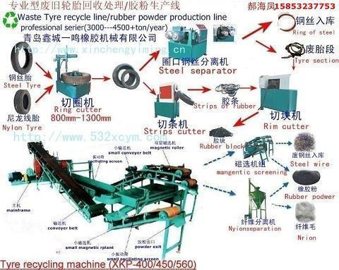 供应胶粉生产线_废旧轮胎胶粉生产线_400胶粉生产线_各种类型型号胶粉生产设备_各种型号胶粉生产线