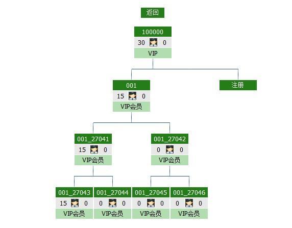 直销会员管理软件图片/直销会员管理软件样板图 (2)