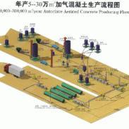 小型加气混凝土设备生产线图片