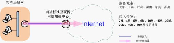 供应互联网接入加速服务