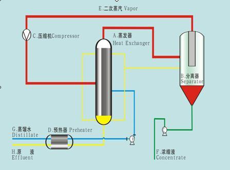 mvr蒸發器結晶越來越少 和龍二手16噸淀粉蒸發器處理產量