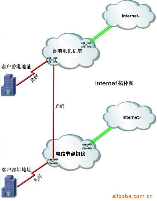 南方电信生产供应东莞ADSL固定IP和东莞IP