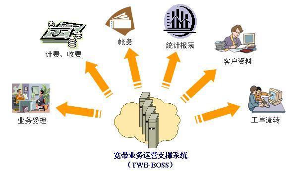 供应互联网加速专线服务