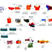 供应铂思特选铅锌矿设备铅锌矿浮选设备铅锌矿浮选药剂铅锌矿冶炼技术