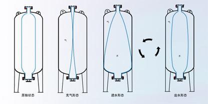 气压罐_气压罐供货商_供应隔膜式气压罐7大特点内容图片
