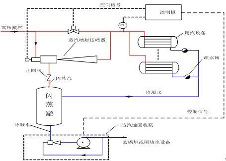 冷凝水回收器_冷凝水回收器供应商_供应密闭