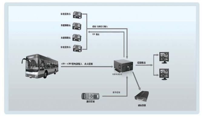 公交车监控系统安装点位