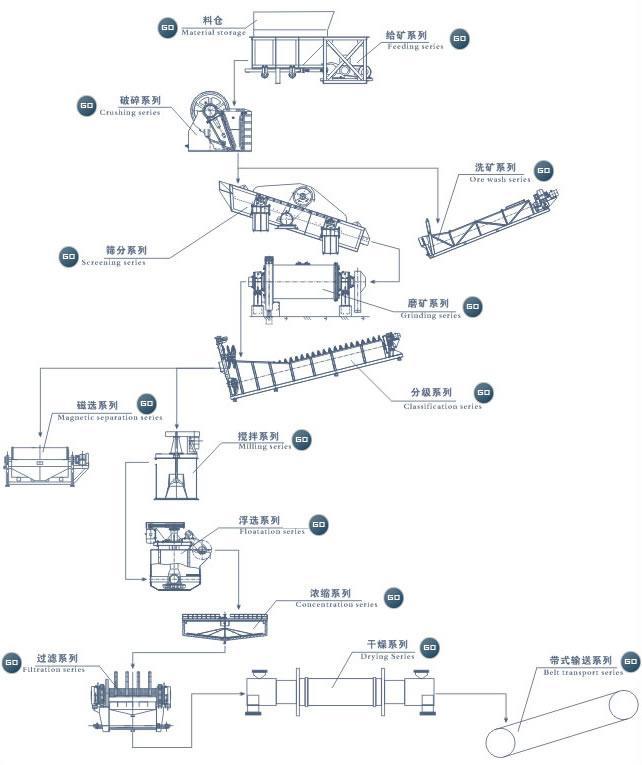 供应选矿成套设备价格选矿全套设备厂家选矿全套设备价格